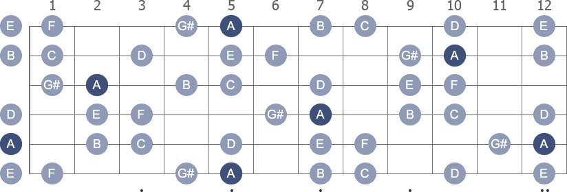 A Harmonic Minor scale with note letters diagram