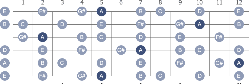 A Melodic Minor scale with note letters diagram