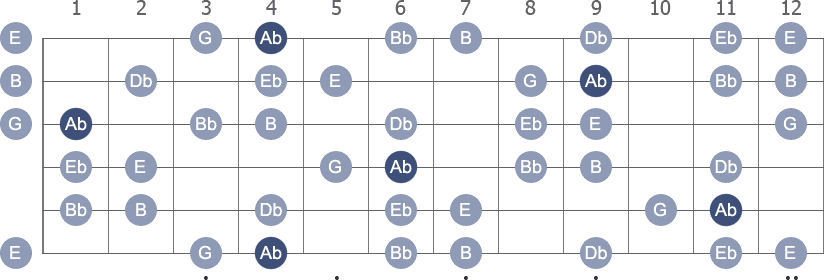 Ab Harmonic Minor scale with note letters diagram