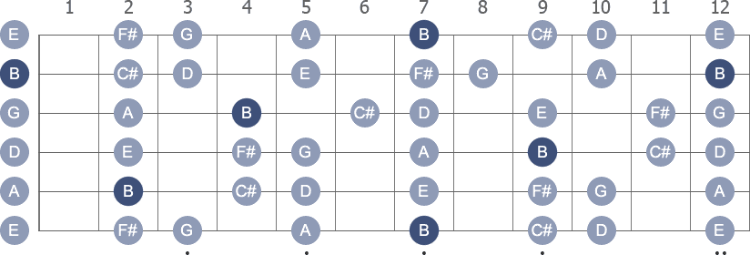 B Minor scale with note letters diagram