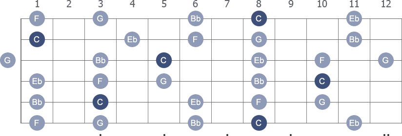 C Pentatonic Minor scale with note letters diagram