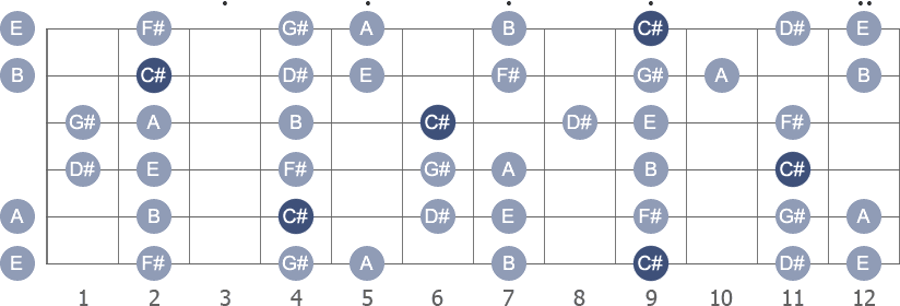 C# Minor scale with note letters diagram