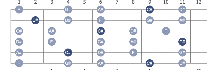 C# Pentatonic Major scale with note letters diagram