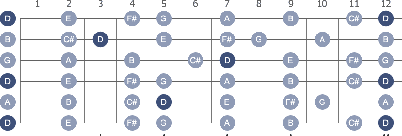 D Major scale diagram whole neck with note letters