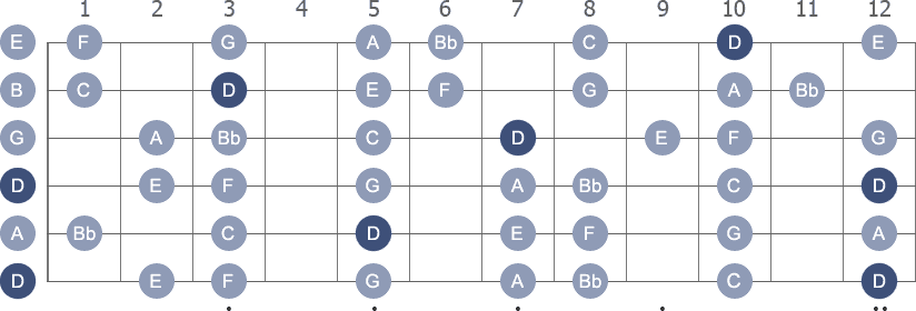 D Minor scale diagram whole neck with note letters