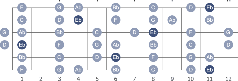 Eb Major scale with note letters diagram
