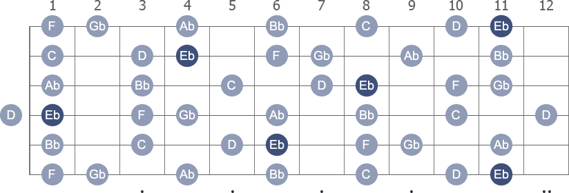 Eb Melodic Minor scale with note letters diagram