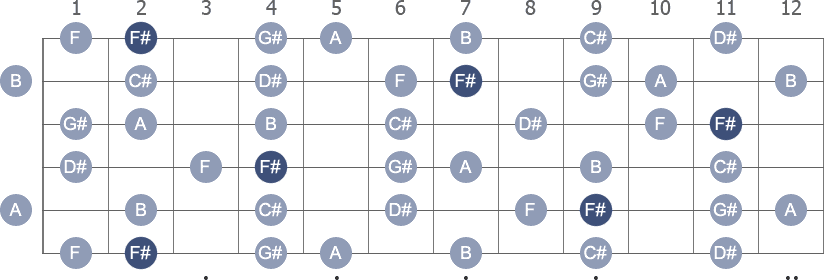 F# Melodic Minor scale with note letters diagram