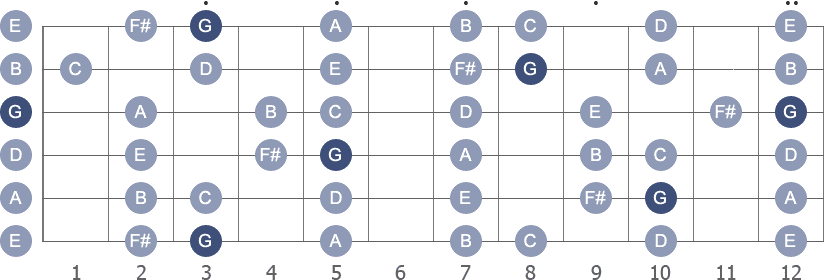 G Major scale with note letters diagram
