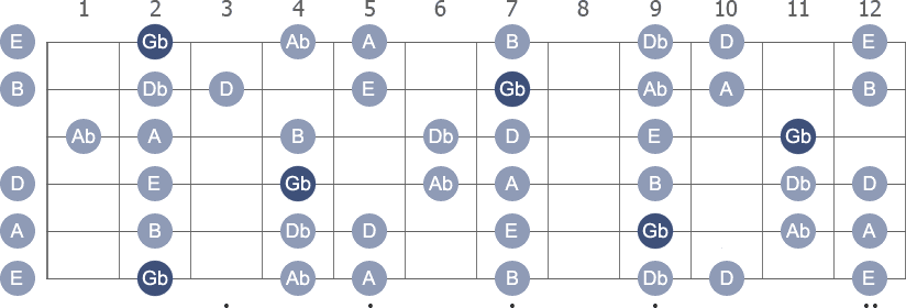Gb Minor scale with note letters diagram