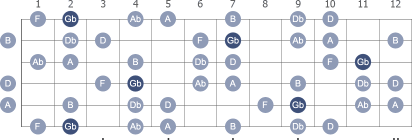 Gb Harmonic Minor scale with note letters diagram