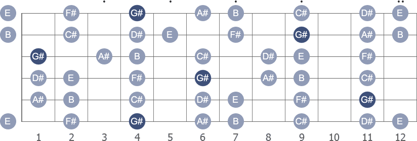 G# Minor scale with note letters diagram