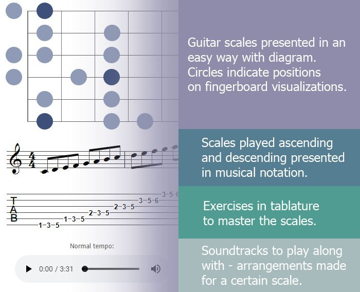 Guitar scale graphics explained